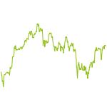 wikifolio-Chart: H.B.Kneis Alternative