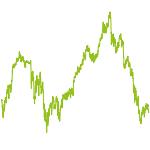 wikifolio-Chart: SBM Aktien