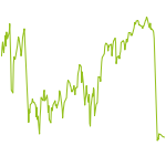 wikifolio-Chart: 4W-Strategie-DiscountZertifikat