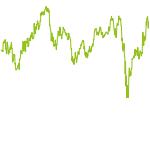 wikifolio-Chart: Investors Delight