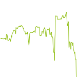 wikifolio-Chart: Dividendenstrategie GLOBAL