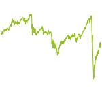 wikifolio-Chart: Dachwikifolio Trade_hazy