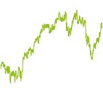 wikifolio-Chart: Method