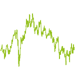 wikifolio-Chart: Growth2k19