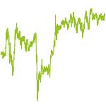 wikifolio-Chart: Tödlich, aber gut