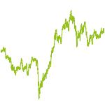 wikifolio-Chart: Autoindustrie und Zulieferer