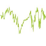 wikifolio-Chart: iLoveTradingDE Aktien Weltweit