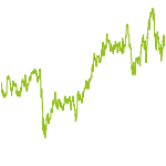 wikifolio-Chart: TraderFox Fish Farmer Top-5