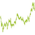 wikifolio-Chart: turn arround