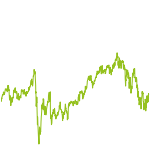 wikifolio-Chart: GER und USA Performance Aktien