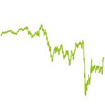 wikifolio-Chart: Investition Dividendenstrategie