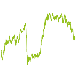 wikifolio-Chart: Edison´s Reich