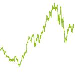 wikifolio-Chart: Aktien im Aufschwung