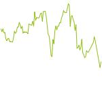 wikifolio-Chart: Good News - BAD News