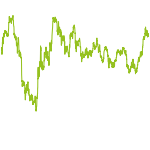 wikifolio-Chart: Energie - 70% BIG - Player