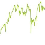 wikifolio-Chart: Wertorientierte Strategie US