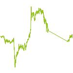 wikifolio-Chart: zi71927ge