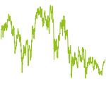 wikifolio-Chart: EStxx.-Werte Momentum ex. Deu.