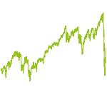 wikifolio-Chart: ETF-International + Absicherung