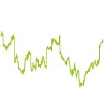 wikifolio-Chart: BestIdeasHS