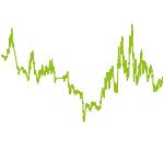 wikifolio-Chart: URAN only