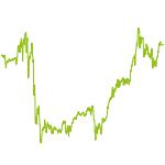 wikifolio-Chart: Real-Money Return Rockets