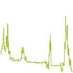 wikifolio-Chart: X_Strategie