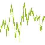 wikifolio-Chart: handeln und gewinnen mit ETFs