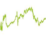 wikifolio-Chart: Innovative Disruption