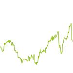 wikifolio-Chart: Trade3000 Indizes