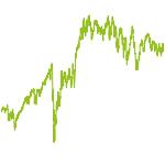 wikifolio-Chart: Long-Term Quality Stocks World
