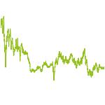 wikifolio-Chart: Bronze, Silber und Gold