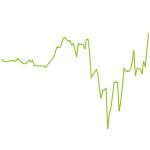 wikifolio-Chart: Fallende Messer und Turnaround