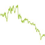 wikifolio-Chart: Impuls-Surfer 06/2017