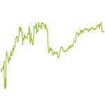 wikifolio-Chart: Nur vom Allerfeinsten