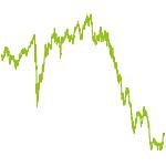 wikifolio-Chart: HappyPayDay
