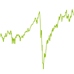 wikifolio-Chart: ASPM Stabiles Wachstum DACH