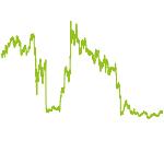 wikifolio-Chart: Welt des Digitalen Zahlens