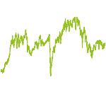 wikifolio-Chart: ZC - TSI Deutsche Aktien