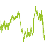 wikifolio-Chart: Alpha 1