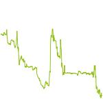 wikifolio-Chart: deutschland top