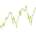 wikifolio-Chart: Suendenportfolio