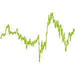 wikifolio-Chart: Huba Family Invest