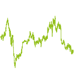 wikifolio-Chart: Globale Opportunities