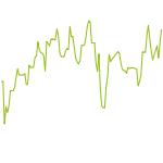 wikifolio-Chart: Fast Food Assets