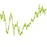 wikifolio-Chart: China Opportunities