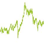 wikifolio-Chart: Emerge the Markets