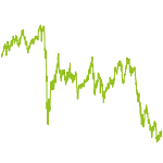 wikifolio-Chart: Small fast Dachs