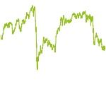 wikifolio-Chart: Global Equity Value Investment