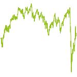 wikifolio-Chart: Werte mit Wachstumspotenzial